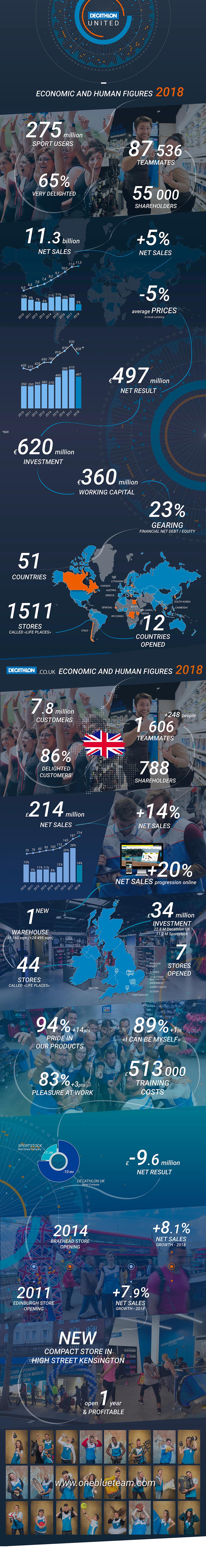 Economic and human figures 2018